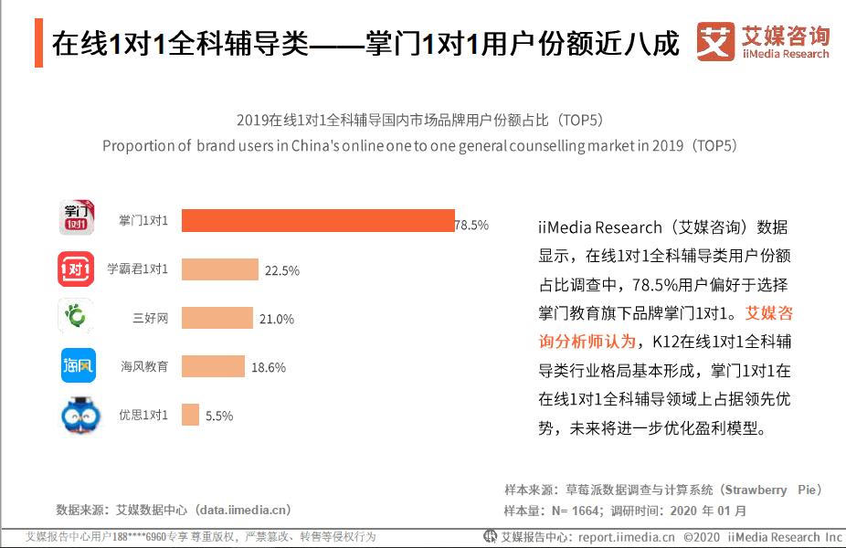 学习辅导品类掌门1对1市场份额第一,中国社科院发布在线教育报告-黑板洞察