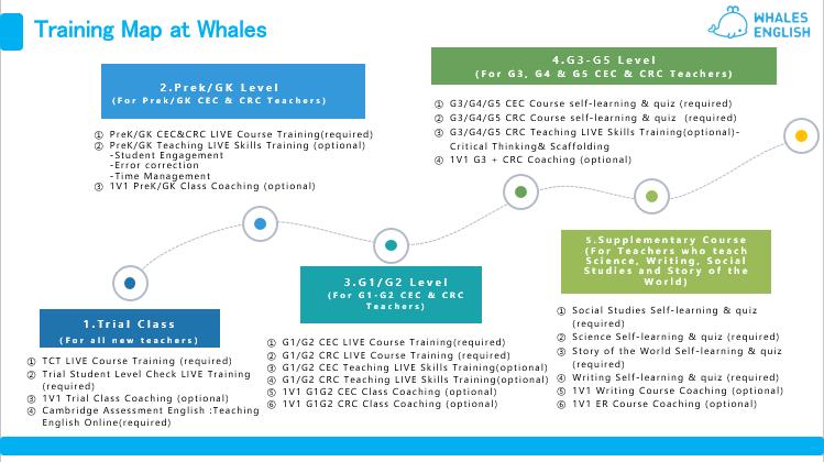 全国首家!鲸鱼外教培优将剑桥英语在线教学课程纳入师训体系,获剑桥证书-黑板洞察