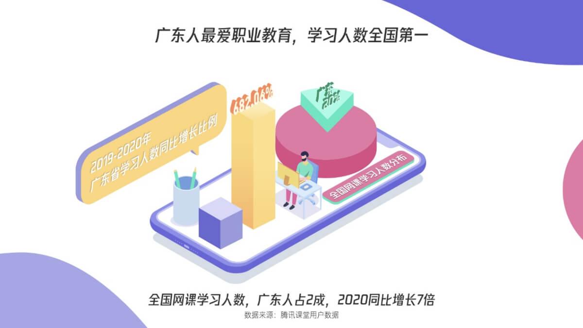 《广东人比你有钱还比努力!腾讯课堂大数据显示广东人最舍得在职业学习上花钱》-黑板洞察