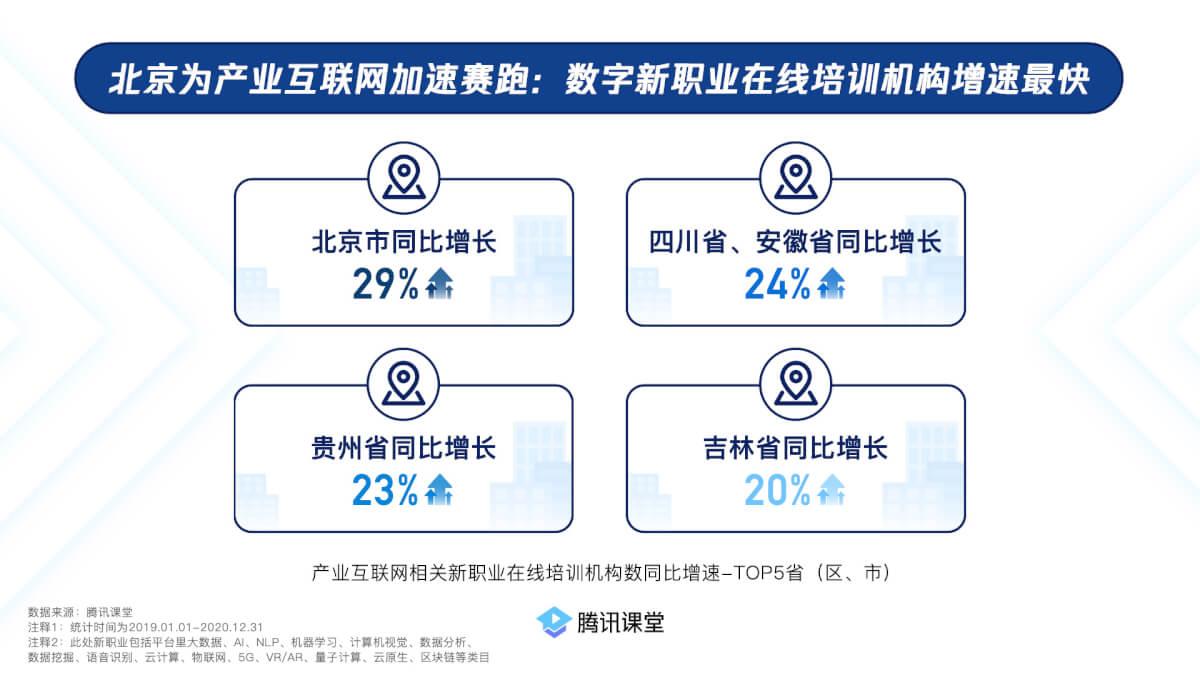 腾讯课堂:广东领跑在线职业技能培训,新职业需求旺盛-黑板洞察