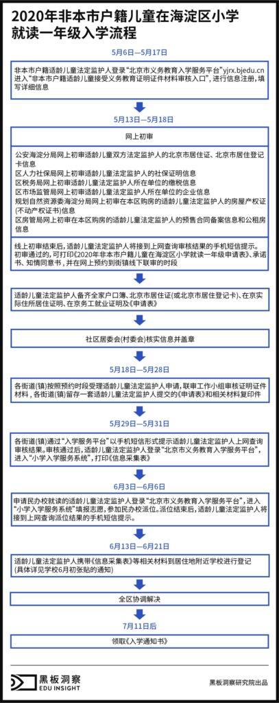 """北京的""""走读生""""-黑板洞察"""