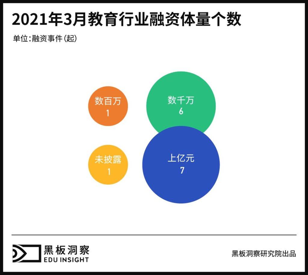 3月教育行业融资报告:15家企业共融资36.8亿元,数量不多金额不少-黑板洞察