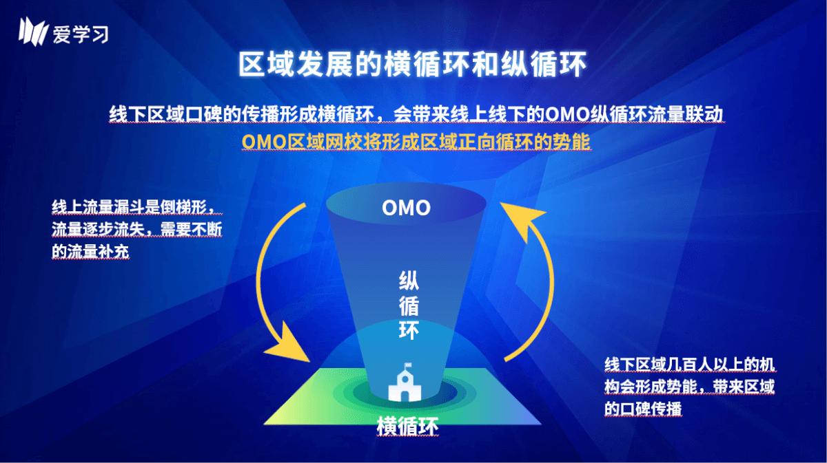 爱学习教育OMO模式2.0升级,打造区域网校纵横循环-黑板洞察