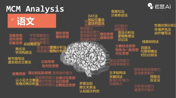 """重构AI时代的教育本质,松鼠Ai如何撬动""""教育公平""""?-黑板洞察"""